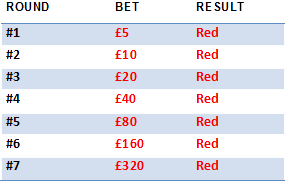 Online Roulette Strategy Table 1